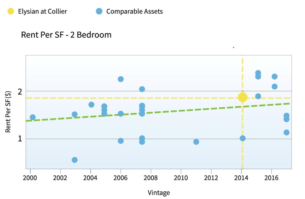 Rent per bedroom in San Francisco