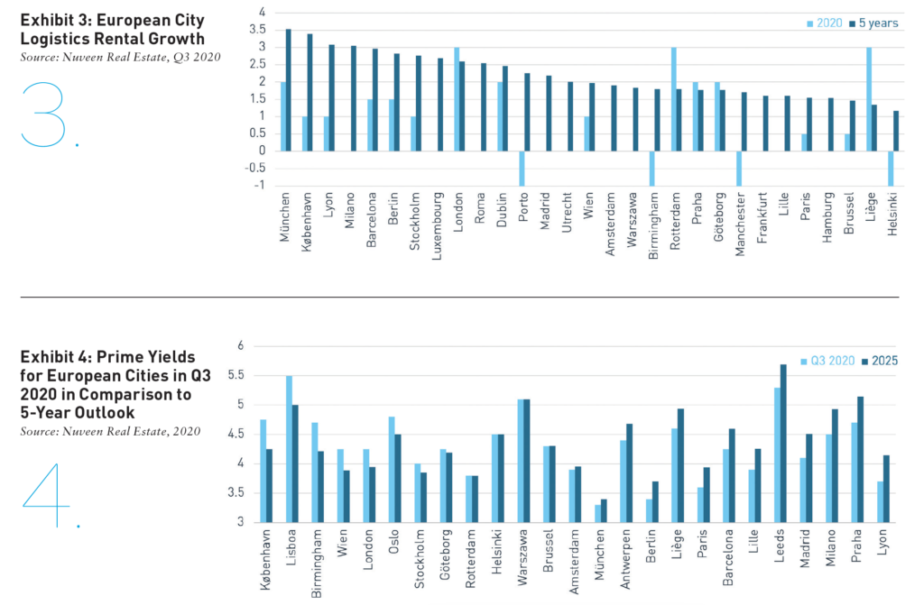 Exhibit 3 and 4 showing yields rental growth in logistics real estate in European cities