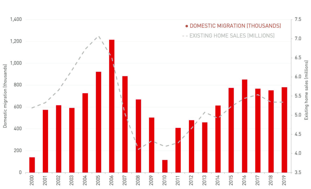 Domestic migration and home sales, 2000–2019