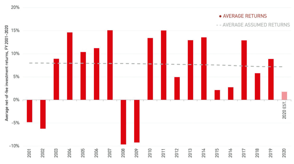 Average returns vs. assumed returns, 2001–2020