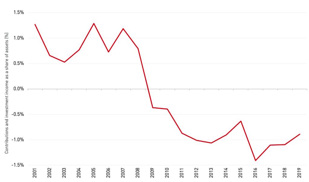 Pension fund asset liquidation, 2001–2020