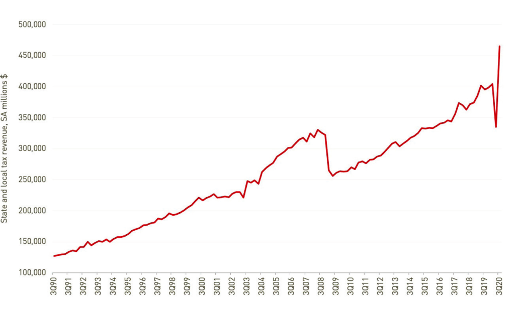 State and local tax revenue, 1990–2020